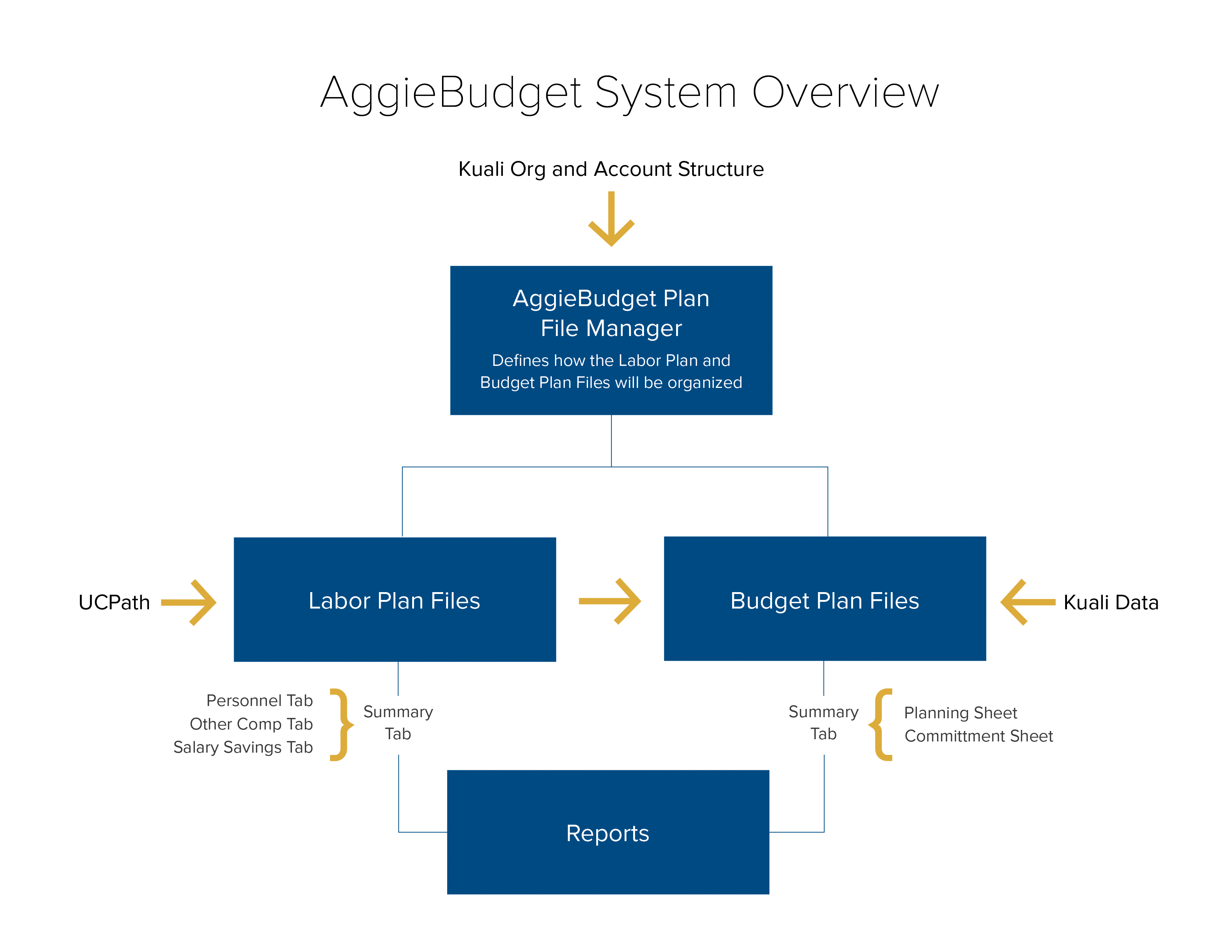 AggieBudget System Overview Graphic